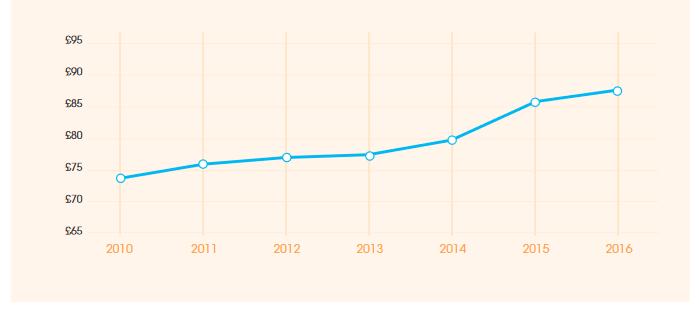 Rental income graph